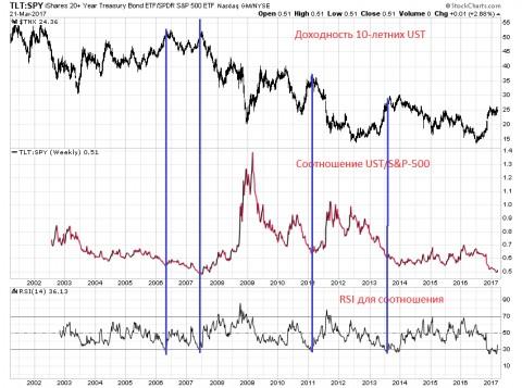 Рано хоронить US Treasuries