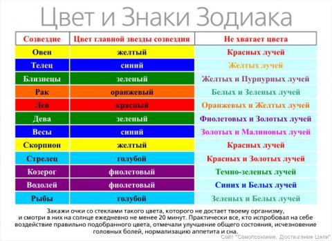 Подробный гороскоп на июнь д…