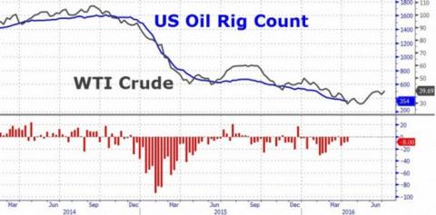 Нефть штурмует годовые максимумы. $42,5 за баррель
