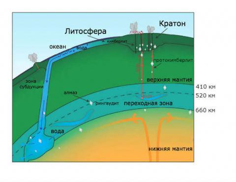 Российские ученые открыли огромный подземный океан