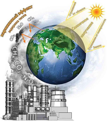 Что нам известно об изменении климата
