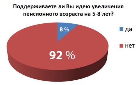 Госдума повысила пенсионный …