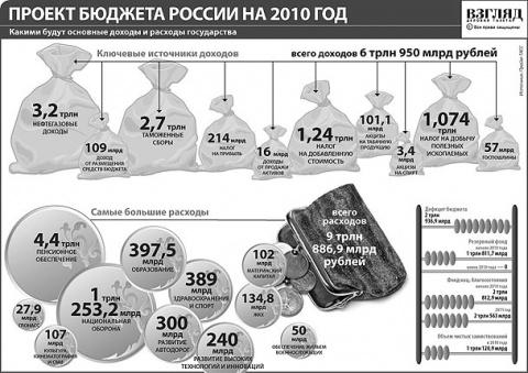 Зацени Бюджет РФ на 2010г. Кто в ответе за это.