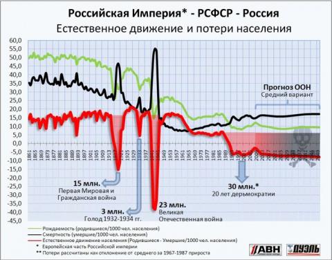 Геноцид: за 20 Лет Дерьмократии 30 млн. умерло. такого не было во время ВОВ.