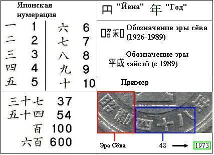 Японские цифры (на самом деле китайские)