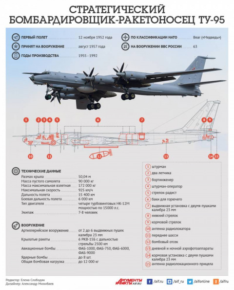 Стратегический бомбардировщи…