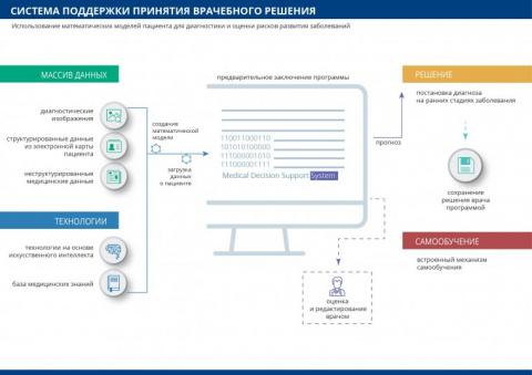 Биотех-фонд Primer Capital анонсировал разработку платформы для диагностики онкозаболеваний