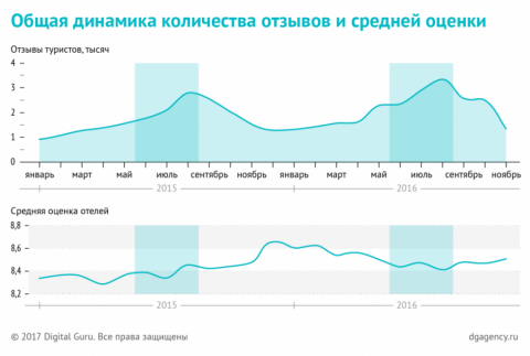 Иностранные туристы в России