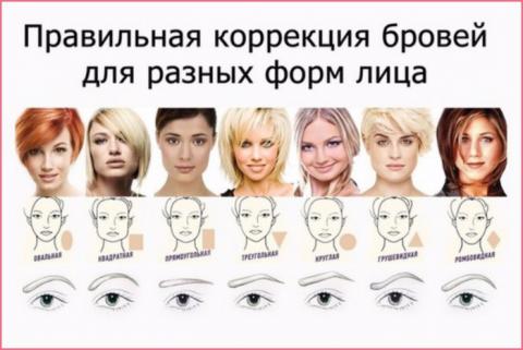 СЕКРЕТЫ КРАСОТЫ. Соответствие формы бровей форме вашего лица