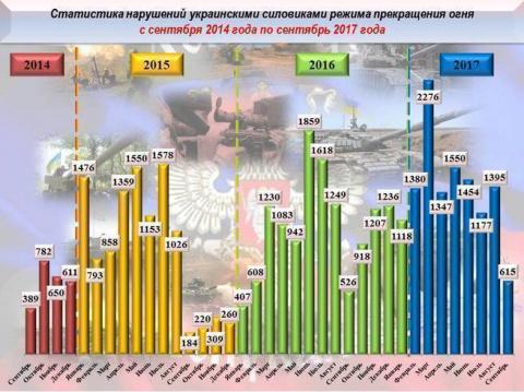 Сводка за неделю 16-24 сентября о военной и социальной ситуации в ДНР от военкора «Маг»