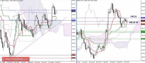 Дневной обзор GBP/JPY и EUR/JPY на 17.10.17. Индикатор Ишимоку