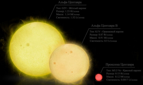 Астрономия: Всозвездии Цент…