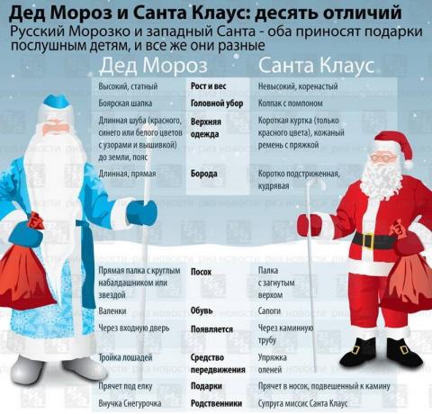А Вы не заметили как постепенно практически уже заменили Деда Мороза на западного Санта Клауса?