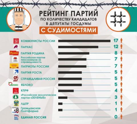 Кто ведет в Госдуму депутатов-«уголовников»?