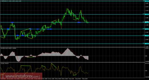 Анализ Дивергенций GBP/USD на 13 декабря