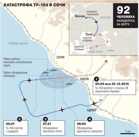 КатастрофаТу-154: «черный ящик» оказался «нераскрываем»