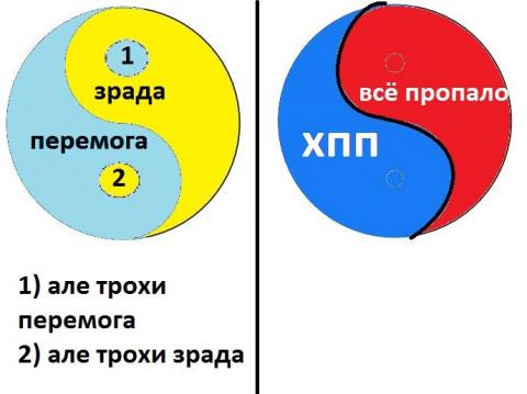 Минутка разницы между Украин…