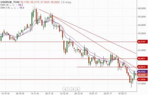 У рубля есть шансы на дальнейшее укрепление