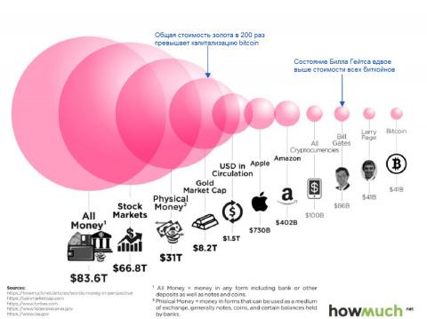 Почему пузырь bitcoin обязат…