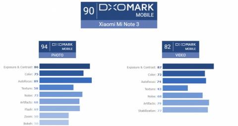 DxOMark: Xiaomi Mi Note 3 фотографирует лучше iPhone 8
