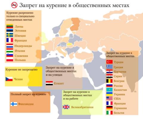 Иностранные запреты на курение