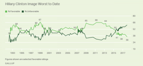 Clinton Favorable Rating at New Low