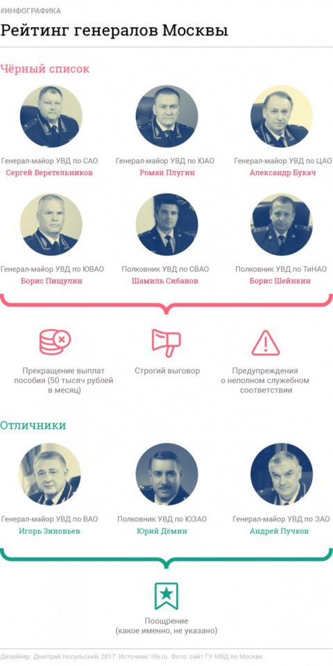Глава полиции Москвы устроил…