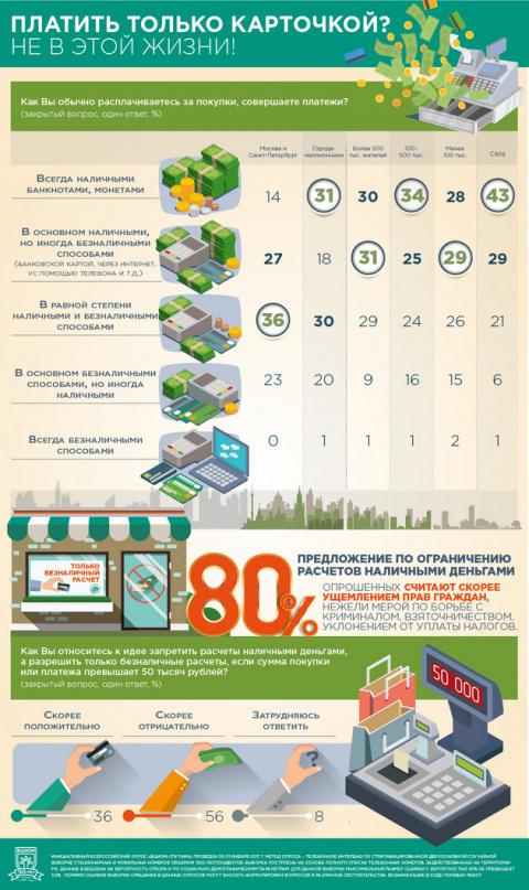 Инфографика ВЦИОМ: Платить только карточкой? Не в этой жизни!