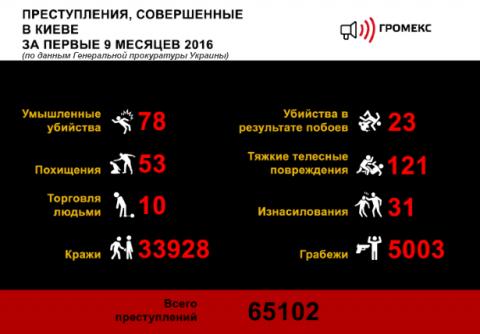 Киев – самый криминальный го…