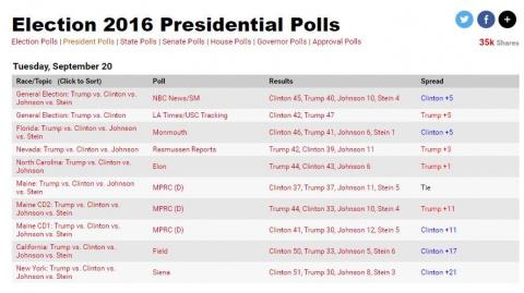 Выборы в США - Опрос
