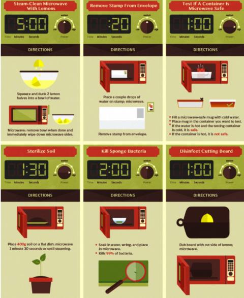 Все, что вы должны знать о своей микроволновке