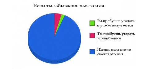 13 веселых секторных диаграм…