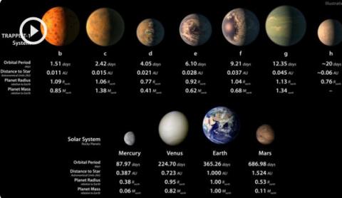 NASA обнаружило 7 потенциаль…