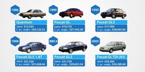 Volkswagen сравнил цены на Passat за 43 года