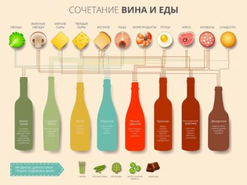 Сочетание алкоголя с продуктами. Как и с чем правильно пить?