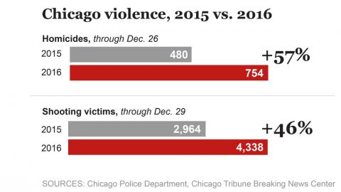 Чикаго: Дикий рост криминаль…