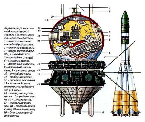Первый полет человека в космос ... Как это было!