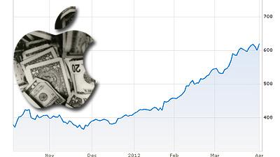 Акции Apple перешагнут отмет…