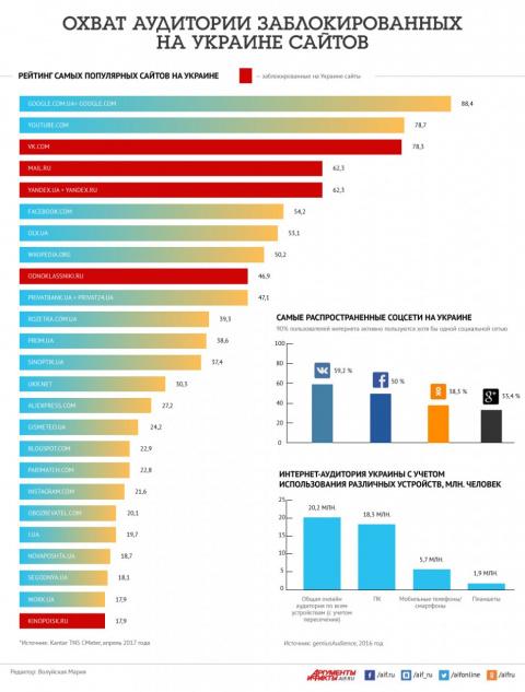 Охват аудитории у заблокированных на Украине сайтов. Инфографика