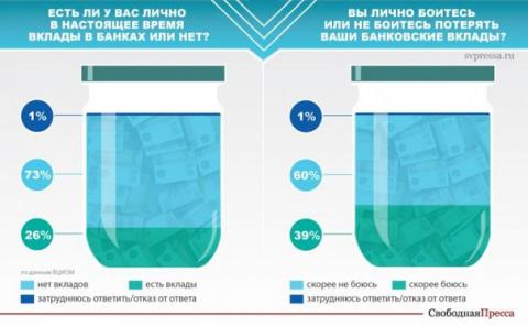70 процентам россиян не хватает денег до зарплаты