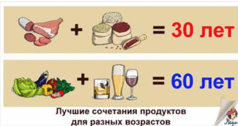 ЧТО следует кушать женщинам …