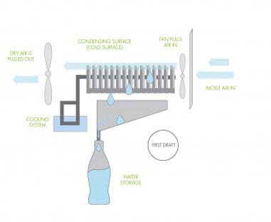 Сбор воды из воздуха