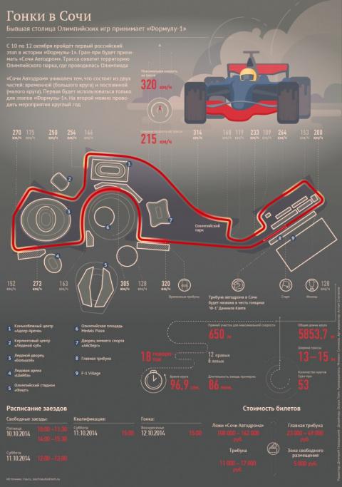 """""""Формула-1"""" в Сочи: трасса, старты и билеты"""