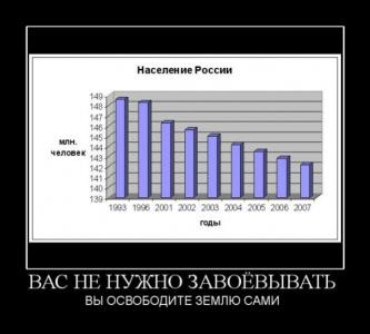 Печальная статистика России